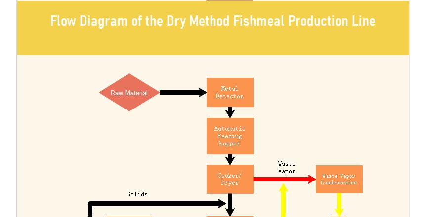 Diagrama de flujo de la línea de producción de harina de pescado de método seco