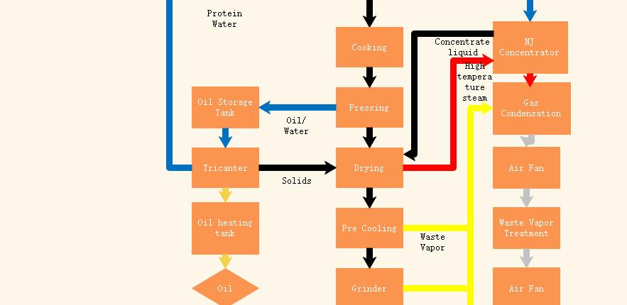 Diagrama de flujo de la línea de producción de harina de pescado Metehod húmeda